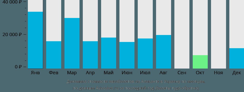 Динамика стоимости авиабилетов из Аликанте в Украину по месяцам