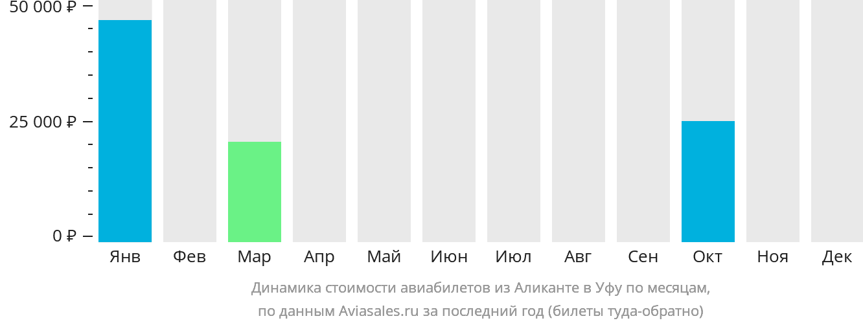 Динамика стоимости авиабилетов из Аликанте в Уфу по месяцам