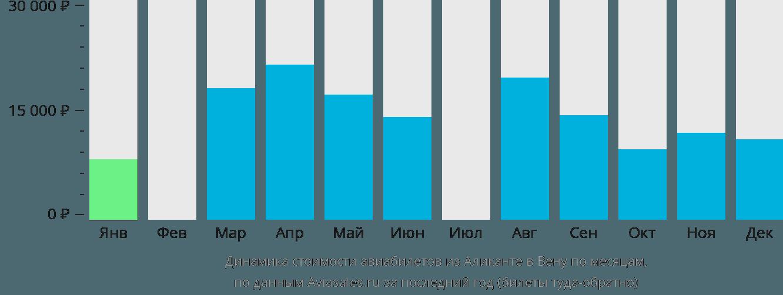 Динамика стоимости авиабилетов из Аликанте в Вену по месяцам
