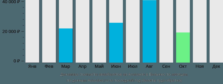 Динамика стоимости авиабилетов из Аликанте в Вильнюс по месяцам