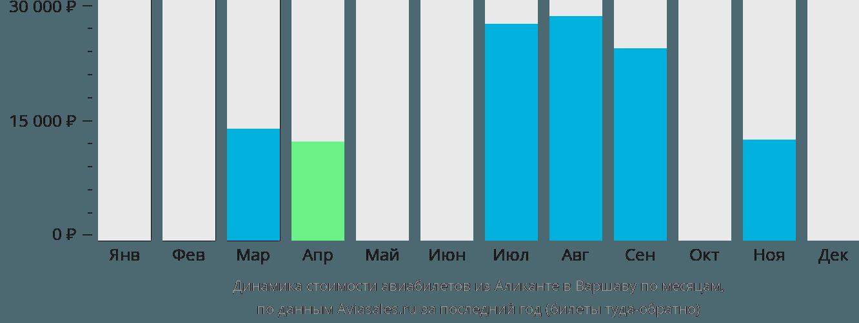 Динамика стоимости авиабилетов из Аликанте в Варшаву по месяцам