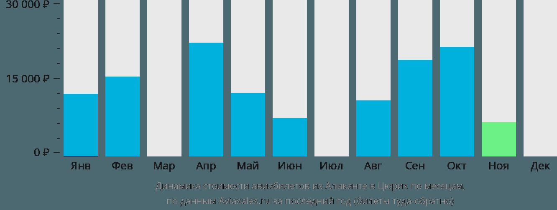 Динамика стоимости авиабилетов из Аликанте в Цюрих по месяцам