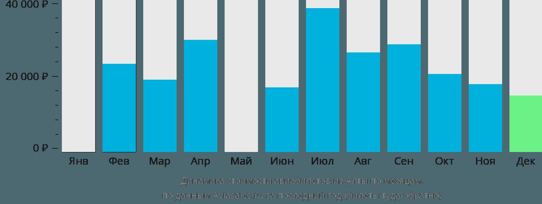 Динамика стоимости авиабилетов из Алты по месяцам