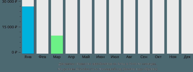 Динамика стоимости авиабилетов из Алты в Осло по месяцам