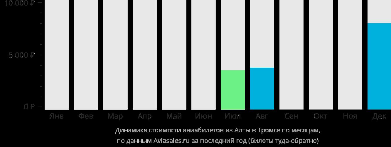 Динамика стоимости авиабилетов из Алты в Тромсё по месяцам