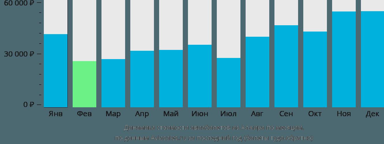 Динамика стоимости авиабилетов из Алжира по месяцам