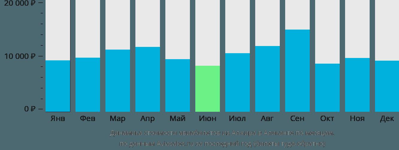 Динамика стоимости авиабилетов из Алжира в Аликанте по месяцам