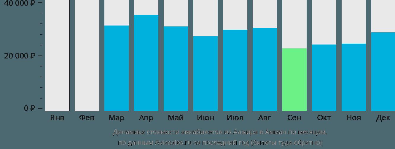 Динамика стоимости авиабилетов из Алжира в Амман по месяцам