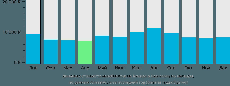 Динамика стоимости авиабилетов из Алжира в Барселону по месяцам