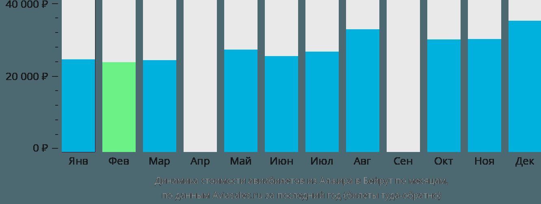 Динамика стоимости авиабилетов из Алжира в Бейрут по месяцам