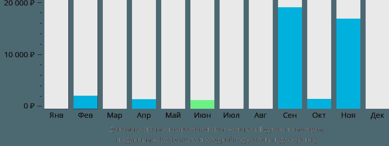 Динамика стоимости авиабилетов из Алжира в Беджаю по месяцам
