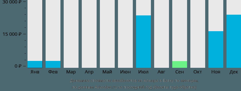 Динамика стоимости авиабилетов из Алжира в Батну по месяцам