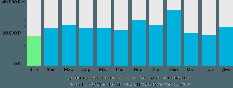 Динамика стоимости авиабилетов из Алжира в Каир по месяцам