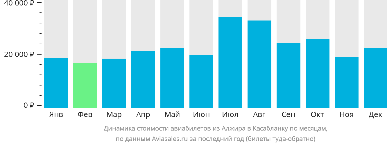 Динамика стоимости авиабилетов из Алжира в Касабланку по месяцам