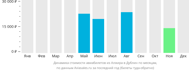Динамика стоимости авиабилетов из Алжира в Дублин по месяцам