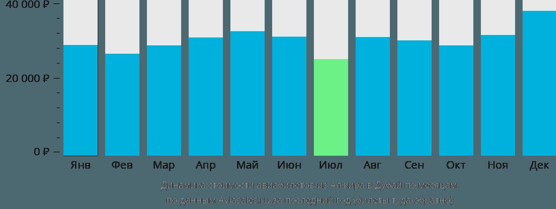 Динамика стоимости авиабилетов из Алжира в Дубай по месяцам