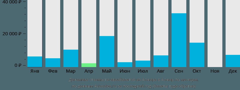 Динамика стоимости авиабилетов из Алжира в Алжир по месяцам
