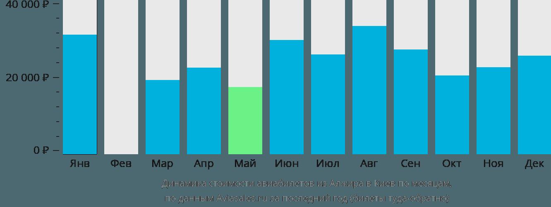 Динамика стоимости авиабилетов из Алжира в Киев по месяцам