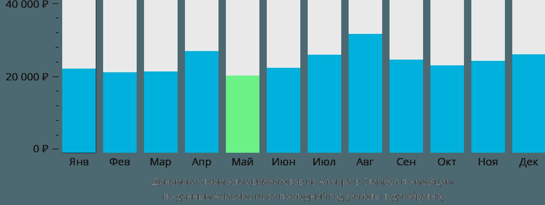 Динамика стоимости авиабилетов из Алжира в Стамбул по месяцам