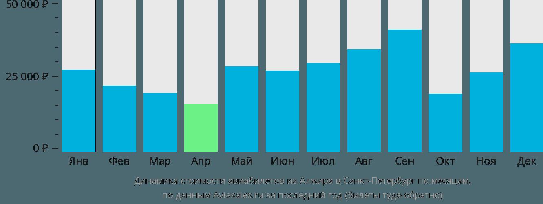 Динамика стоимости авиабилетов из Алжира в Санкт-Петербург по месяцам
