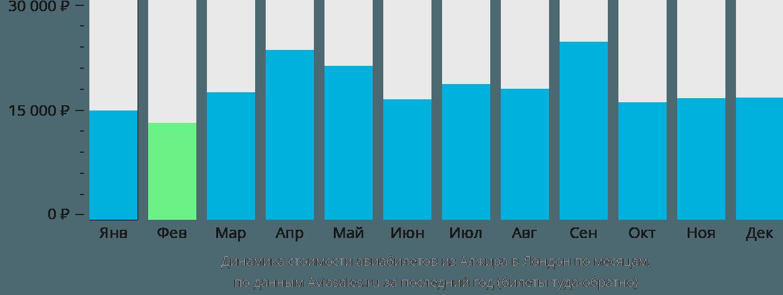 Динамика стоимости авиабилетов из Алжира в Лондон по месяцам