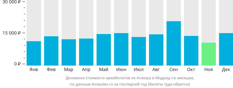Динамика стоимости авиабилетов из Алжира в Мадрид по месяцам