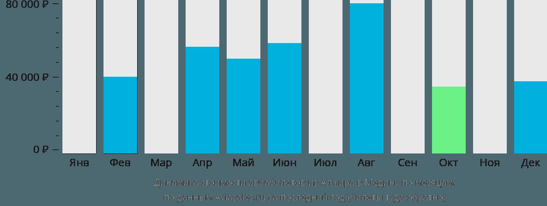 Динамика стоимости авиабилетов из Алжира в Медину по месяцам