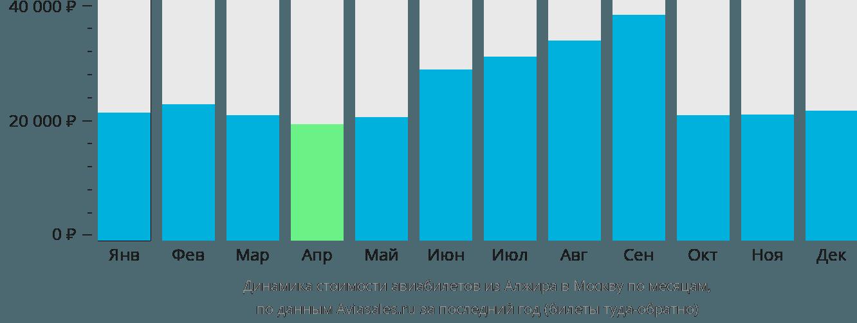 Динамика стоимости авиабилетов из Алжира в Москву по месяцам