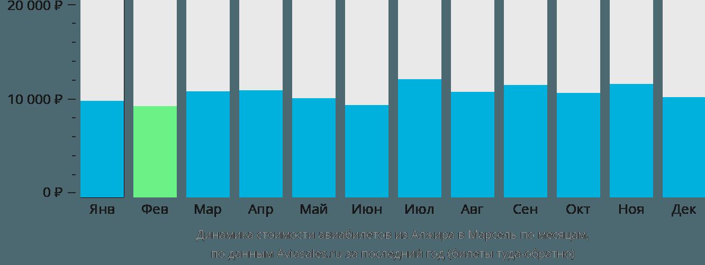 Динамика стоимости авиабилетов из Алжира в Марсель по месяцам