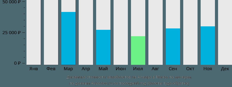 Динамика стоимости авиабилетов из Алжира в Минск по месяцам