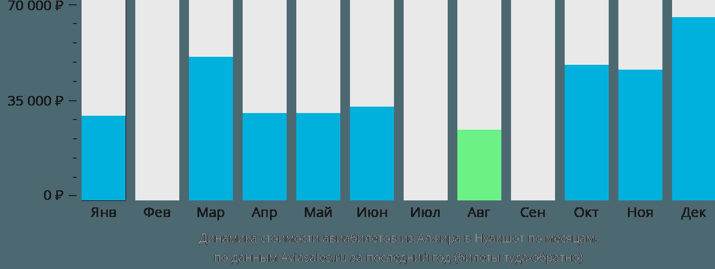 Динамика стоимости авиабилетов из Алжира в Нуакшот по месяцам