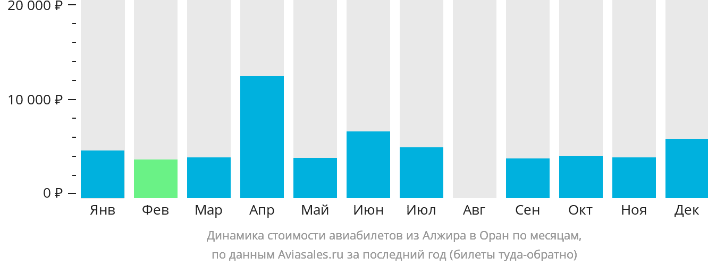 Динамика стоимости авиабилетов из Алжира в Оран по месяцам
