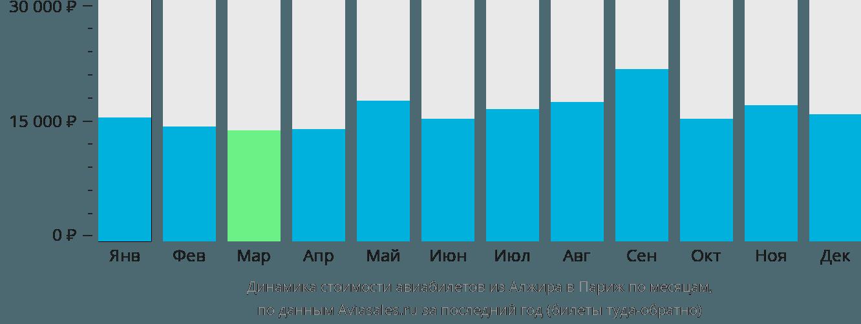 Динамика стоимости авиабилетов из Алжира в Париж по месяцам