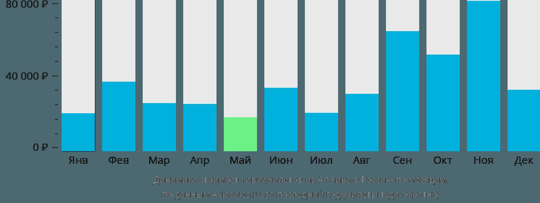Динамика стоимости авиабилетов из Алжира в Россию по месяцам