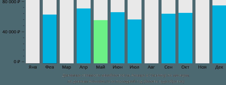 Динамика стоимости авиабилетов из Алжира в Сингапур по месяцам