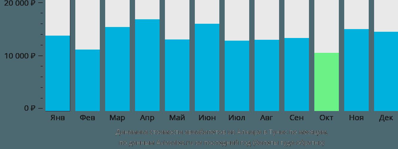 Динамика стоимости авиабилетов из Алжира в Тунис по месяцам