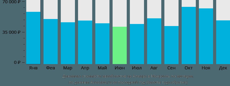 Динамика стоимости авиабилетов из Алжира в Монреаль по месяцам