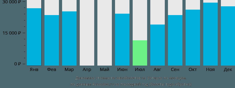 Динамика стоимости авиабилетов из Ватерлоо по месяцам