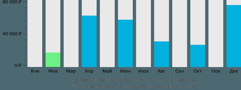 Динамика стоимости авиабилетов из Уолла-Уоллы по месяцам