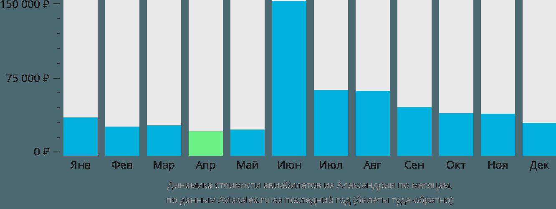 Динамика стоимости авиабилетов из Александрии по месяцам