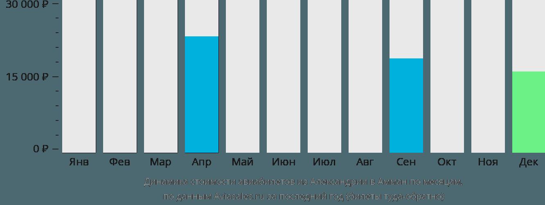 Динамика стоимости авиабилетов из Александрии в Амман по месяцам