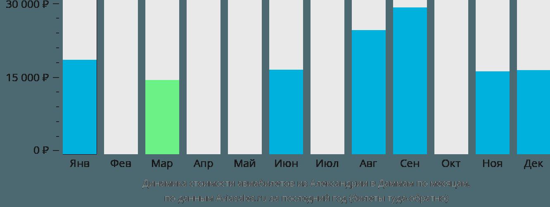 Динамика стоимости авиабилетов из Александрии в Даммам по месяцам