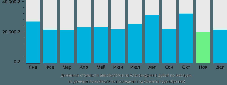 Динамика стоимости авиабилетов из Александрии в Дубай по месяцам
