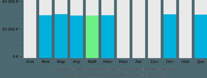 Динамика стоимости авиабилетов из Александрии в Бишкек по месяцам
