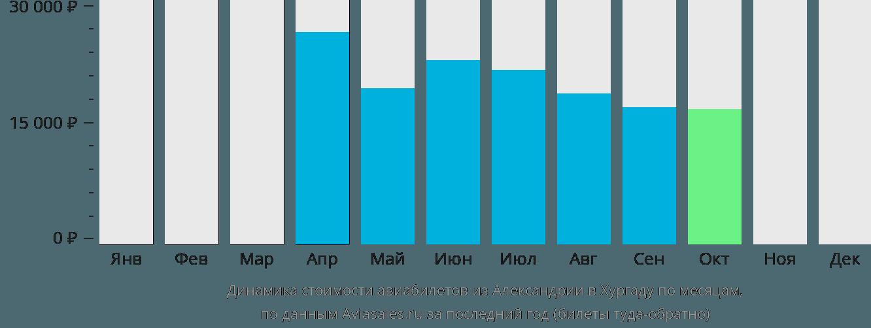 Динамика стоимости авиабилетов из Александрии в Хургаду по месяцам