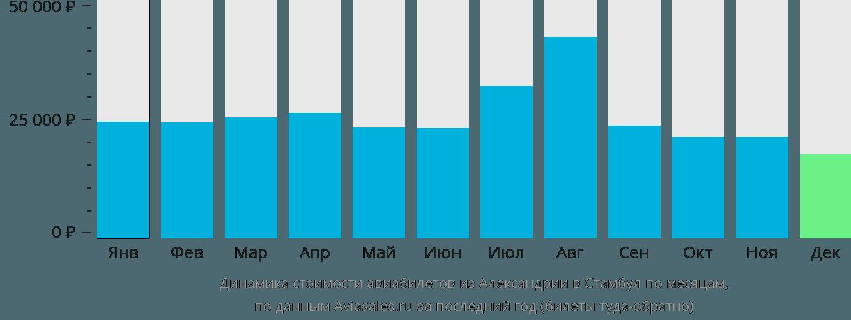 Динамика стоимости авиабилетов из Александрии в Стамбул по месяцам
