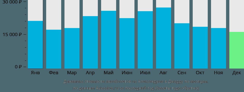 Динамика стоимости авиабилетов из Александрии в Джидду по месяцам