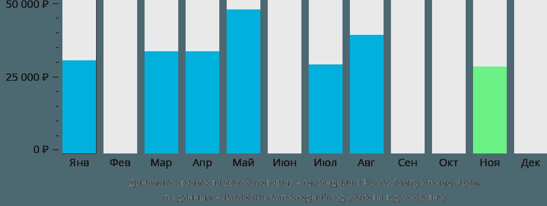 Динамика стоимости авиабилетов из Александрии в Куала-Лумпур по месяцам