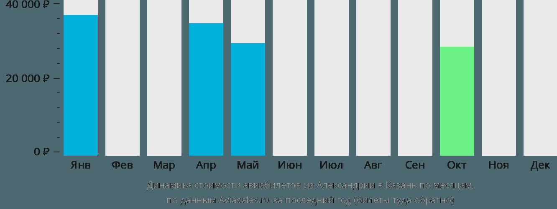 Динамика стоимости авиабилетов из Александрии в Казань по месяцам