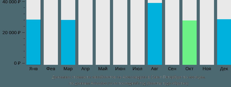 Динамика стоимости авиабилетов из Александрии в Санкт-Петербург по месяцам